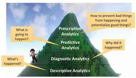 four types of analytics as a mountain, with descriptive at the base, building toward diagnostic, predictive, and prescriptive at the summit